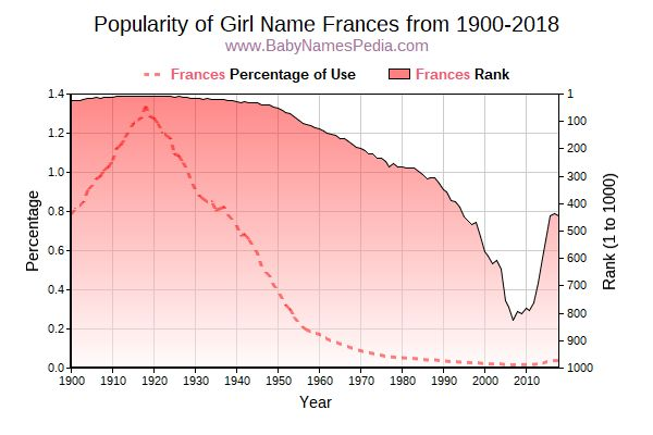 Popularity Trend  for Frances  from 1900 to 2018