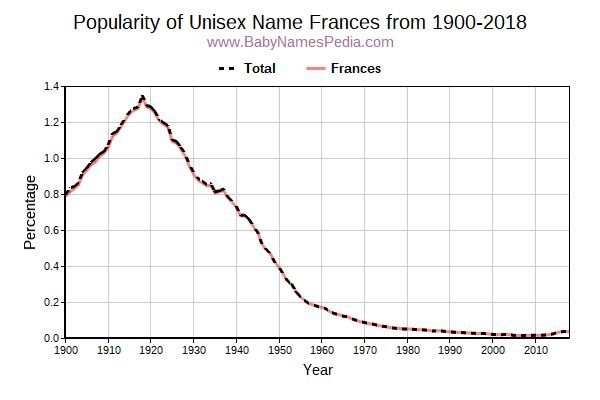 Unisex Popularity Trend  for Frances  from 1900 to 2018
