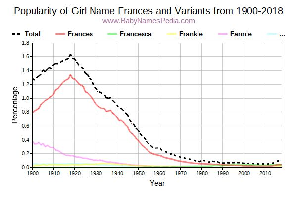 Variant Popularity Trend  for Frances  from 1900 to 2018