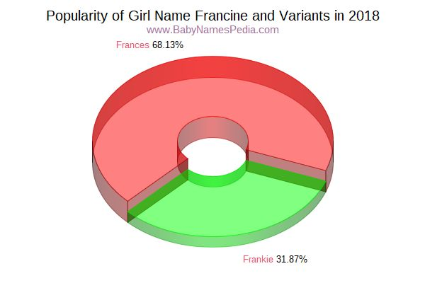 Variant Popularity Chart  for Francine  in 2016