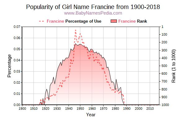 Popularity Trend  for Francine  from 1900 to 2016