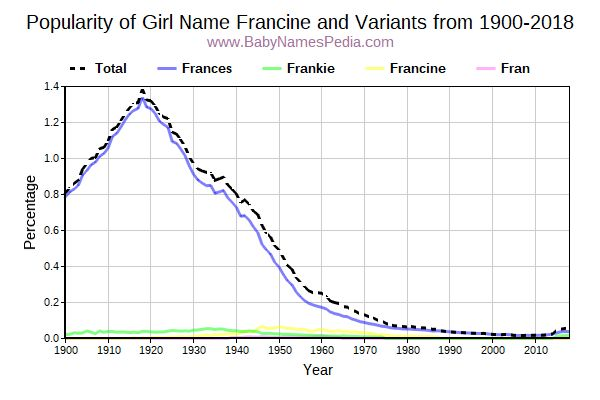 Variant Popularity Trend  for Francine  from 1900 to 2016