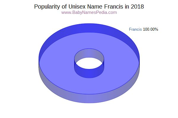Unisex Comparison Chart  for Francis  in 2018