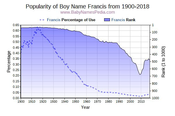 Popularity Trend  for Francis  from 1900 to 2018
