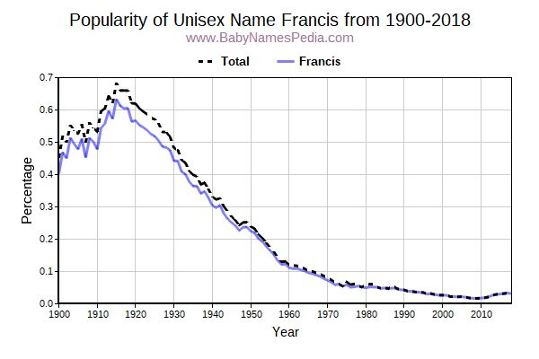 Unisex Popularity Trend  for Francis  from 1900 to 2018