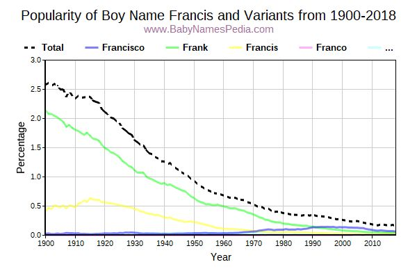 Variant Popularity Trend  for Francis  from 1900 to 2018