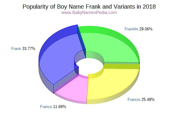Variant Popularity Chart  for Frank  in 2017