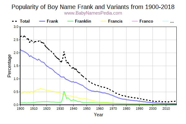 Variant Popularity Trend  for Frank  from 1900 to 2017