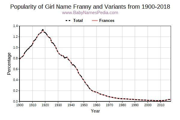 Variant Popularity Trend  for Franny  from 1900 to 2018