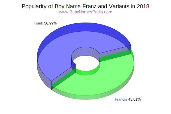 Variant Popularity Chart  for Franz  in 2016