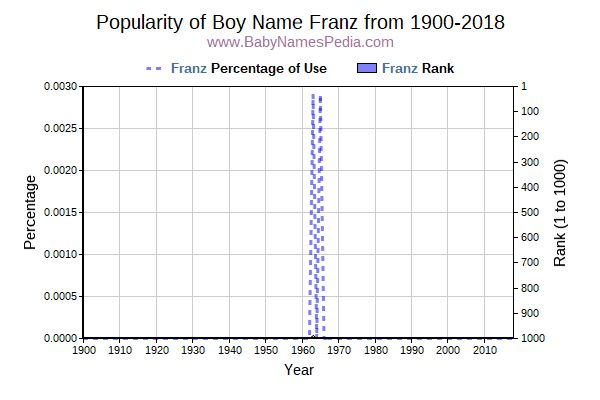 Popularity Trend  for Franz  from 1900 to 2016