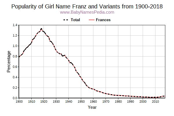 Variant Popularity Trend  for Franz  from 1900 to 2018