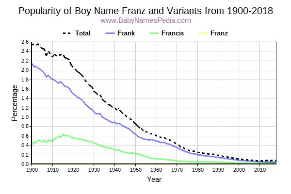 Variant Popularity Trend  for Franz  from 1900 to 2016