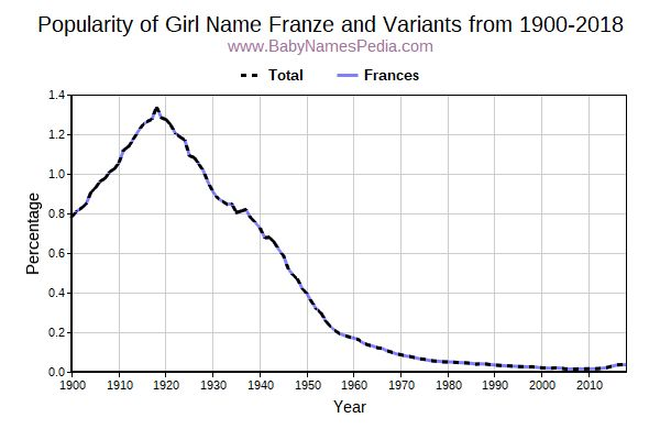 Variant Popularity Trend  for Franze  from 1900 to 2018
