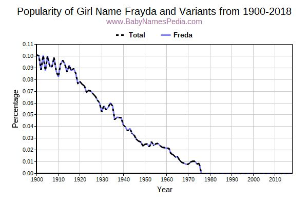 Variant Popularity Trend  for Frayda  from 1900 to 2018