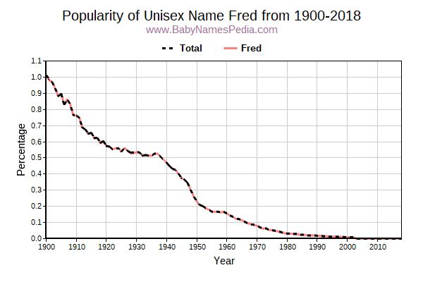 Unisex Popularity Trend  for Fred  from 1900 to 2017