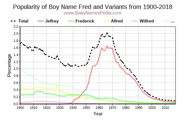 Variant Popularity Trend  for Fred  from 1900 to 2017