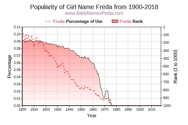 Popularity Trend  for Freda  from 1900 to 2018