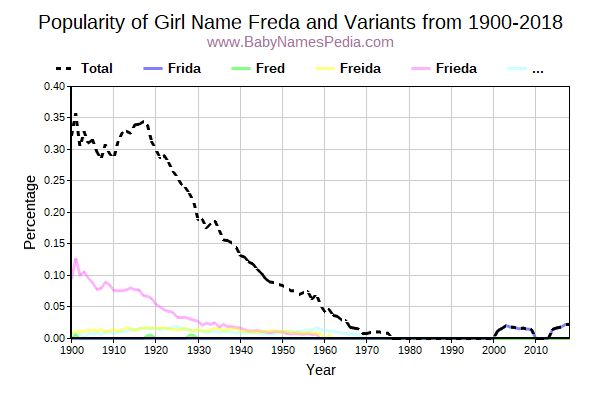 Variant Popularity Trend  for Freda  from 1900 to 2018