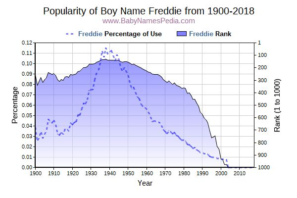 Popularity Trend  for Freddie  from 1900 to 2017