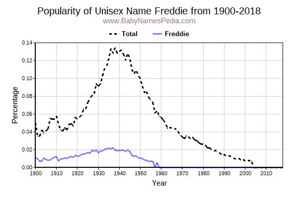 Unisex Popularity Trend  for Freddie  from 1900 to 2018