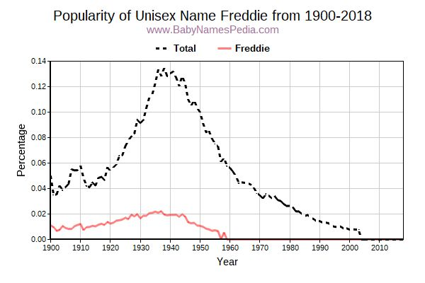 Unisex Popularity Trend  for Freddie  from 1900 to 2017