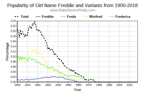 Variant Popularity Trend  for Freddie  from 1900 to 2018