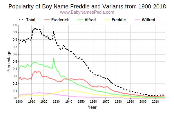 Variant Popularity Trend  for Freddie  from 1900 to 2017