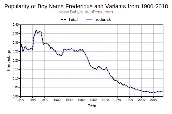Variant Popularity Trend  for Frederique  from 1900 to 2017