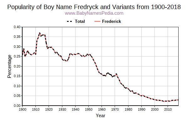 Variant Popularity Trend  for Fredryck  from 1900 to 2018
