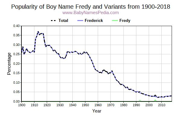 Variant Popularity Trend  for Fredy  from 1900 to 2016