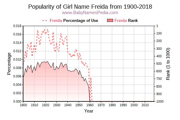 Popularity Trend  for Freida  from 1900 to 2018