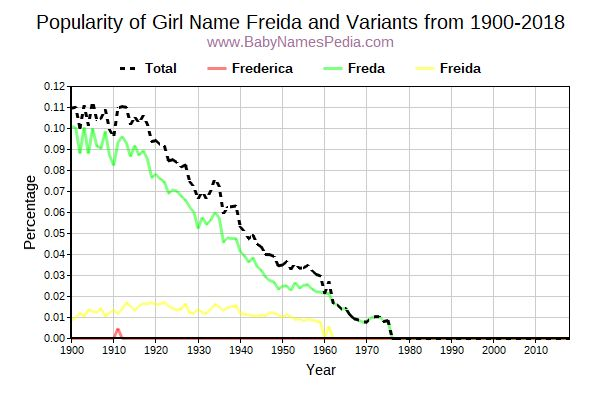 Variant Popularity Trend  for Freida  from 1900 to 2018