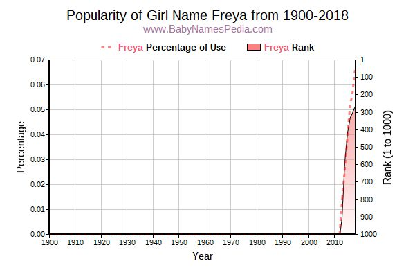 Popularity Trend  for Freya  from 1900 to 2016