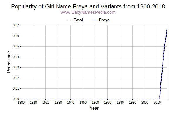 Variant Popularity Trend  for Freya  from 1900 to 2016