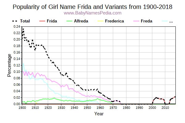 Variant Popularity Trend  for Frida  from 1900 to 2018
