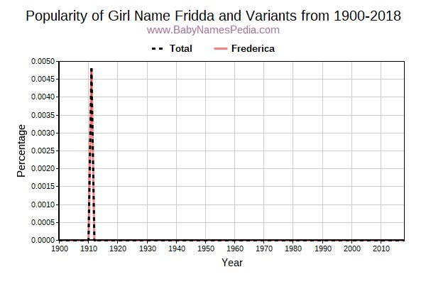 Variant Popularity Trend  for Fridda  from 1900 to 2018