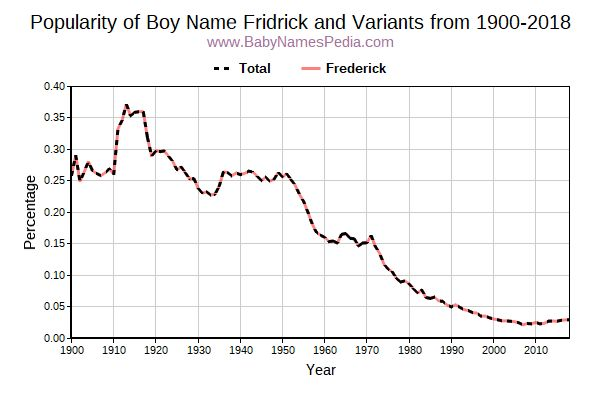 Variant Popularity Trend  for Fridrick  from 1900 to 2017