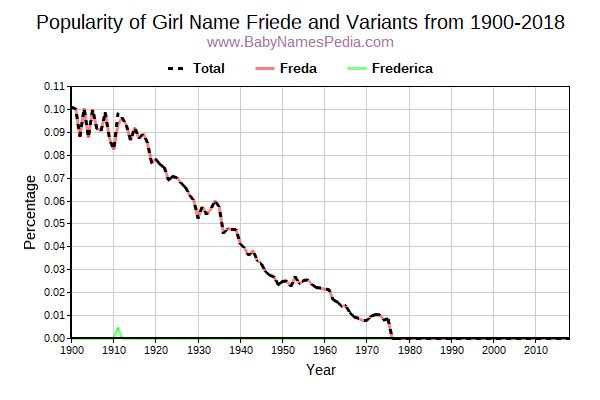 Variant Popularity Trend  for Friede  from 1900 to 2017