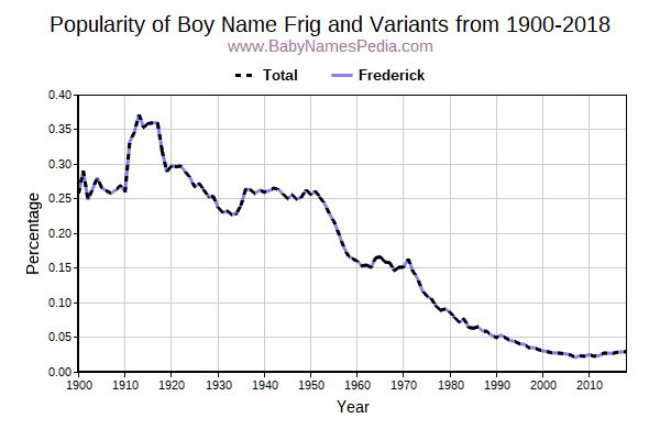 Variant Popularity Trend  for Frig  from 1900 to 2018