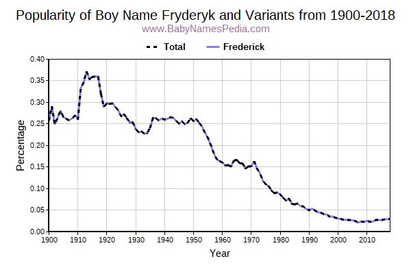 Variant Popularity Trend  for Fryderyk  from 1900 to 2018