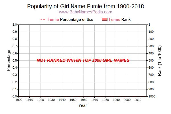 Popularity Trend  for Fumie  from 1900 to 2017