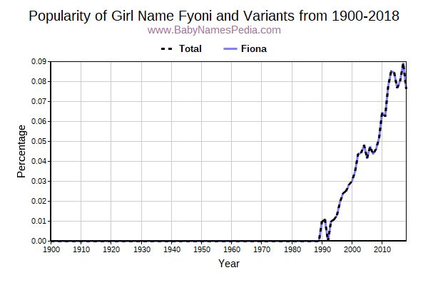 Variant Popularity Trend  for Fyoni  from 1900 to 2018