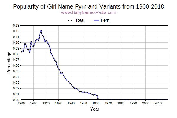 Variant Popularity Trend  for Fyrn  from 1900 to 2016