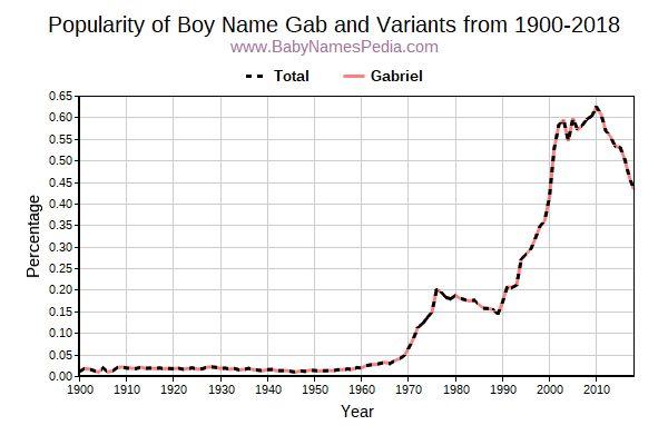 gab meaning of gab what does gab mean