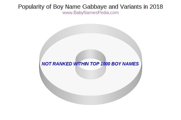 Variant Popularity Chart  for Gabbaye  in 2017