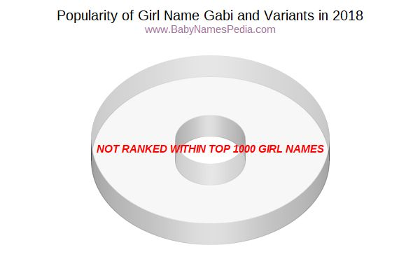 Variant Popularity Chart  for Gabi  in 2018