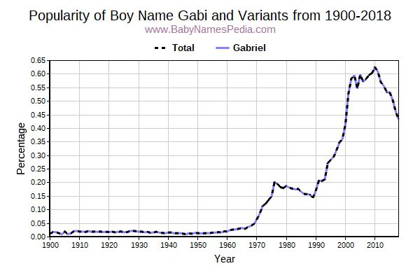 Variant Popularity Trend  for Gabi  from 1900 to 2018