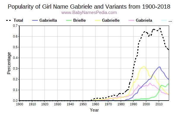 Variant Popularity Trend  for Gabriele  from 1900 to 2016