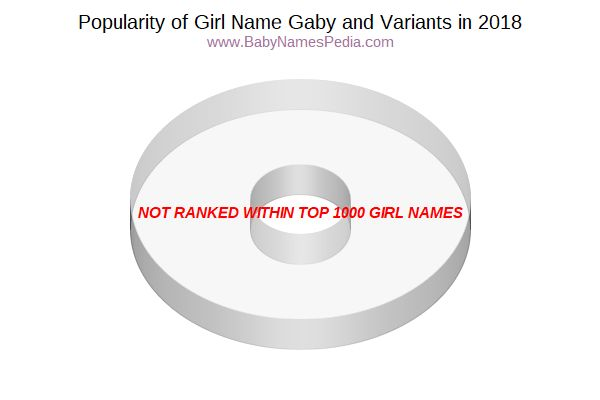 Variant Popularity Chart  for Gaby  in 2017